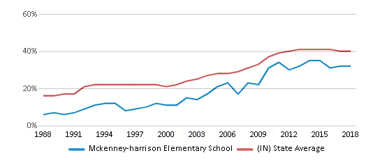 This chart display the percentage of students who is eligible for free lunch in Mckenney-harrison Elementary School and the percentage of public school students who is eligible for free lunch in Indiana by year, with the latest 2017-18 school year data.