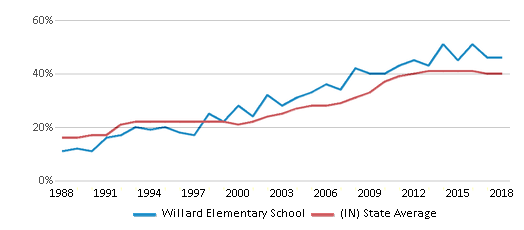 This chart display the percentage of students who is eligible for free lunch in Willard Elementary School and the percentage of public school students who is eligible for free lunch in Indiana by year, with the latest 2017-18 school year data.
