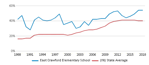 This chart display the percentage of students who is eligible for free lunch in East Crawford Elementary School and the percentage of public school students who is eligible for free lunch in Indiana by year, with the latest 2017-18 school year data.