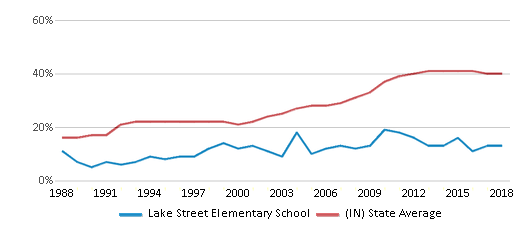 This chart display the percentage of students who is eligible for free lunch in Lake Street Elementary School and the percentage of public school students who is eligible for free lunch in Indiana by year, with the latest 2017-18 school year data.