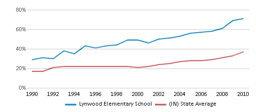 This chart display the percentage of students who is eligible for free lunch in Lynwood Elementary School and the percentage of public school students who is eligible for free lunch in Indiana by year, with the latest 2009-10 school year data.