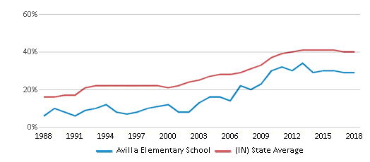 This chart display the percentage of students who is eligible for free lunch in Avilla Elementary School and the percentage of public school students who is eligible for free lunch in Indiana by year, with the latest 2017-18 school year data.
