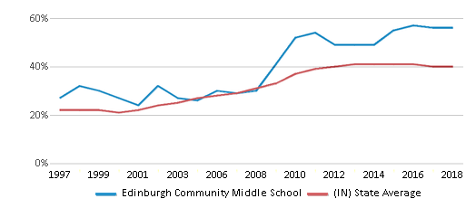 This chart display the percentage of students who is eligible for free lunch in Edinburgh Community Middle School and the percentage of public school students who is eligible for free lunch in Indiana by year, with the latest 2017-18 school year data.