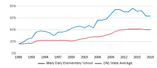 This chart display the percentage of students who is eligible for free lunch in Mary Daly Elementary School and the percentage of public school students who is eligible for free lunch in Indiana by year, with the latest 2017-18 school year data.