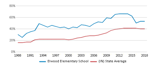This chart display the percentage of students who is eligible for free lunch in Elwood Elementary School and the percentage of public school students who is eligible for free lunch in Indiana by year, with the latest 2017-18 school year data.