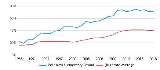 This chart display the percentage of students who is eligible for free lunch in Fairlawn Elementary School and the percentage of public school students who is eligible for free lunch in Indiana by year, with the latest 2017-18 school year data.