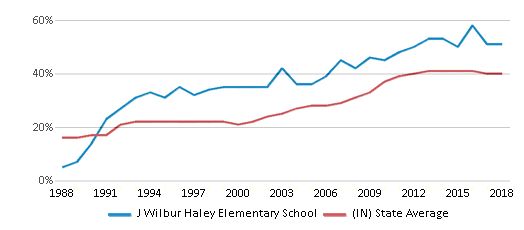 This chart display the percentage of students who is eligible for free lunch in J Wilbur Haley Elementary School and the percentage of public school students who is eligible for free lunch in Indiana by year, with the latest 2017-18 school year data.