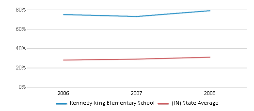 This chart display the percentage of students who is eligible for free lunch in Kennedy-king Elementary School and the percentage of public school students who is eligible for free lunch in Indiana by year, with the latest 2007-08 school year data.