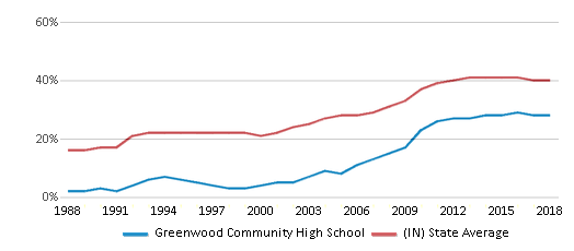 This chart display the percentage of students who is eligible for free lunch in Greenwood Community High School and the percentage of public school students who is eligible for free lunch in Indiana by year, with the latest 2017-18 school year data.
