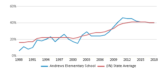 This chart display the percentage of students who is eligible for free lunch in Andrews Elementary School and the percentage of public school students who is eligible for free lunch in Indiana by year, with the latest 2017-18 school year data.