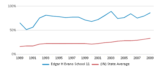 This chart display the percentage of students who is eligible for free lunch in Edgar H Evans School 11 and the percentage of public school students who is eligible for free lunch in Indiana by year, with the latest 2008-09 school year data.