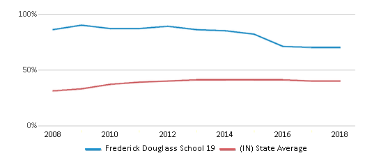 This chart display the percentage of students who is eligible for free lunch in Frederick Douglass School 19 and the percentage of public school students who is eligible for free lunch in Indiana by year, with the latest 2017-18 school year data.