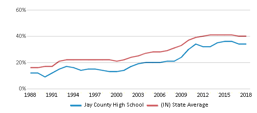 This chart display the percentage of students who is eligible for free lunch in Jay County High School and the percentage of public school students who is eligible for free lunch in Indiana by year, with the latest 2017-18 school year data.