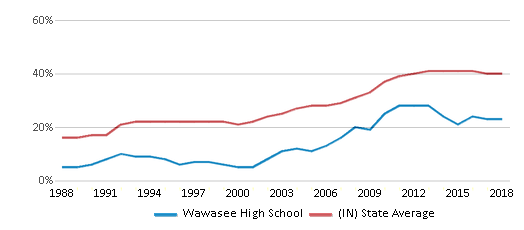 This chart display the percentage of students who is eligible for free lunch in Wawasee High School and the percentage of public school students who is eligible for free lunch in Indiana by year, with the latest 2017-18 school year data.