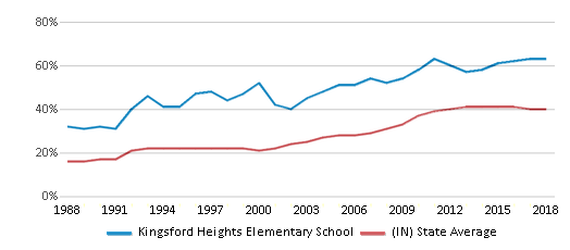 This chart display the percentage of students who is eligible for free lunch in Kingsford Heights Elementary School and the percentage of public school students who is eligible for free lunch in Indiana by year, with the latest 2017-18 school year data.