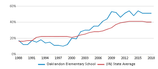 This chart display the percentage of students who is eligible for free lunch in Oaklandon Elementary School and the percentage of public school students who is eligible for free lunch in Indiana by year, with the latest 2017-18 school year data.
