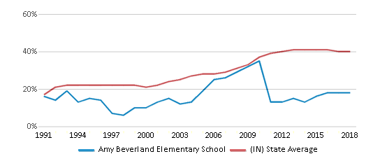 This chart display the percentage of students who is eligible for free lunch in Amy Beverland Elementary School and the percentage of public school students who is eligible for free lunch in Indiana by year, with the latest 2017-18 school year data.