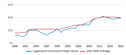 This chart display the percentage of students who is eligible for free lunch in Logansport Community High School and the percentage of public school students who is eligible for free lunch in Indiana by year, with the latest 2017-18 school year data.