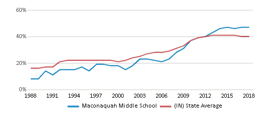 This chart display the percentage of students who is eligible for free lunch in Maconaquah Middle School and the percentage of public school students who is eligible for free lunch in Indiana by year, with the latest 2017-18 school year data.