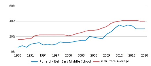 This chart display the percentage of students who is eligible for free lunch in Ronald K Bell East Middle School and the percentage of public school students who is eligible for free lunch in Indiana by year, with the latest 2017-18 school year data.