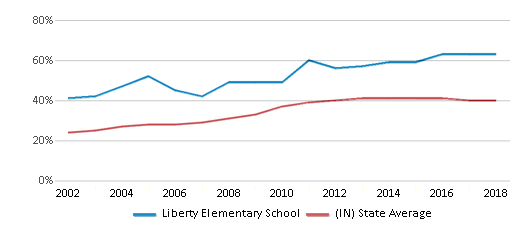 This chart display the percentage of students who is eligible for free lunch in Liberty Elementary School and the percentage of public school students who is eligible for free lunch in Indiana by year, with the latest 2017-18 school year data.