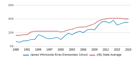 This chart display the percentage of students who is eligible for free lunch in James Whitcomb Riley Elementary School and the percentage of public school students who is eligible for free lunch in Indiana by year, with the latest 2017-18 school year data.