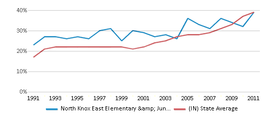 This chart display the percentage of students who is eligible for free lunch in North Knox East Elementary & Junior High School and the percentage of public school students who is eligible for free lunch in Indiana by year, with the latest 2010-11 school year data.