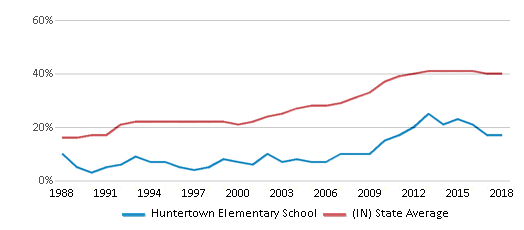 This chart display the percentage of students who is eligible for free lunch in Huntertown Elementary School and the percentage of public school students who is eligible for free lunch in Indiana by year, with the latest 2017-18 school year data.