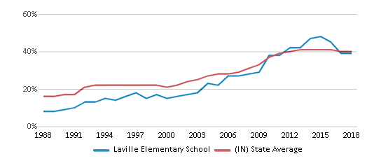 This chart display the percentage of students who is eligible for free lunch in Laville Elementary School and the percentage of public school students who is eligible for free lunch in Indiana by year, with the latest 2017-18 school year data.