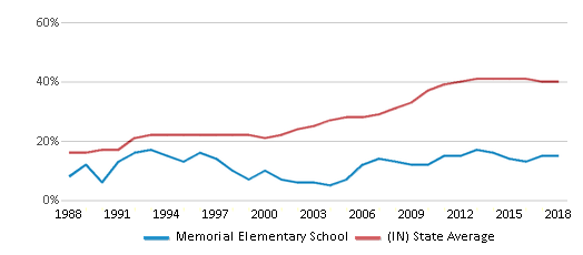 This chart display the percentage of students who is eligible for free lunch in Memorial Elementary School and the percentage of public school students who is eligible for free lunch in Indiana by year, with the latest 2017-18 school year data.