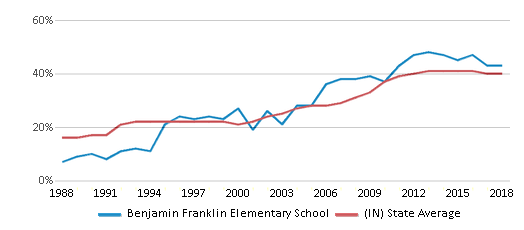 This chart display the percentage of students who is eligible for free lunch in Benjamin Franklin Elementary School and the percentage of public school students who is eligible for free lunch in Indiana by year, with the latest 2017-18 school year data.