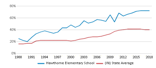 This chart display the percentage of students who is eligible for free lunch in Hawthorne Elementary School and the percentage of public school students who is eligible for free lunch in Indiana by year, with the latest 2017-18 school year data.