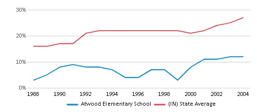 This chart display the percentage of students who is eligible for free lunch in Atwood Elementary School and the percentage of public school students who is eligible for free lunch in Indiana by year, with the latest 2003-04 school year data.