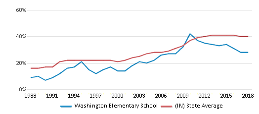 This chart display the percentage of students who is eligible for free lunch in Washington Elementary School and the percentage of public school students who is eligible for free lunch in Indiana by year, with the latest 2017-18 school year data.
