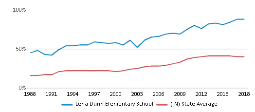 This chart display the percentage of students who is eligible for free lunch in Lena Dunn Elementary School and the percentage of public school students who is eligible for free lunch in Indiana by year, with the latest 2017-18 school year data.