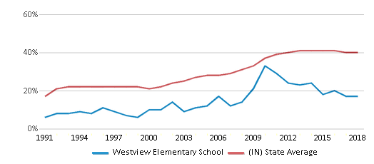 This chart display the percentage of students who is eligible for free lunch in Westview Elementary School and the percentage of public school students who is eligible for free lunch in Indiana by year, with the latest 2017-18 school year data.
