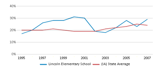 This chart display the percentage of students who is eligible for free lunch in Lincoln Elementary School and the percentage of public school students who is eligible for free lunch in Iowa by year, with the latest 2006-07 school year data.