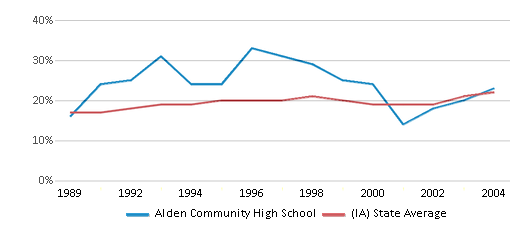 This chart display the percentage of students who is eligible for free lunch in Alden Community High School and the percentage of public school students who is eligible for free lunch in Iowa by year, with the latest 2003-04 school year data.