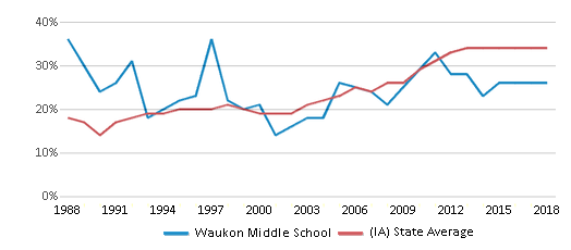 This chart display the percentage of students who is eligible for free lunch in Waukon Middle School and the percentage of public school students who is eligible for free lunch in Iowa by year, with the latest 2017-18 school year data.