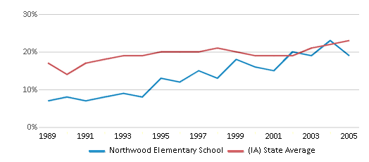 This chart display the percentage of students who is eligible for free lunch in Northwood Elementary School and the percentage of public school students who is eligible for free lunch in Iowa by year, with the latest 2004-05 school year data.