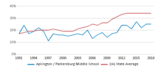 This chart display the percentage of students who is eligible for free lunch in Aplington / Parkersburg Middle School and the percentage of public school students who is eligible for free lunch in Iowa by year, with the latest 2017-18 school year data.