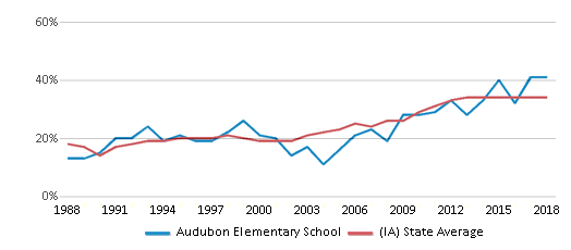 This chart display the percentage of students who is eligible for free lunch in Audubon Elementary School and the percentage of public school students who is eligible for free lunch in Iowa by year, with the latest 2017-18 school year data.