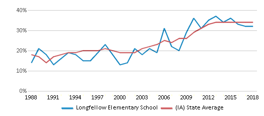 This chart display the percentage of students who is eligible for free lunch in Longfellow Elementary School and the percentage of public school students who is eligible for free lunch in Iowa by year, with the latest 2017-18 school year data.