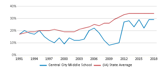 This chart display the percentage of students who is eligible for free lunch in Central City Middle School and the percentage of public school students who is eligible for free lunch in Iowa by year, with the latest 2017-18 school year data.
