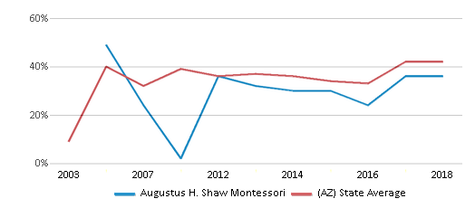 This chart display the percentage of students who is eligible for free lunch in Augustus H. Shaw Montessori and the percentage of public school students who is eligible for free lunch in Arizona by year, with the latest 2017-18 school year data.
