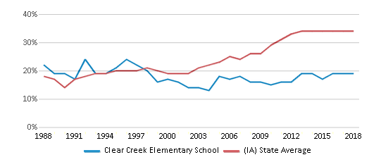 This chart display the percentage of students who is eligible for free lunch in Clear Creek Elementary School and the percentage of public school students who is eligible for free lunch in Iowa by year, with the latest 2017-18 school year data.