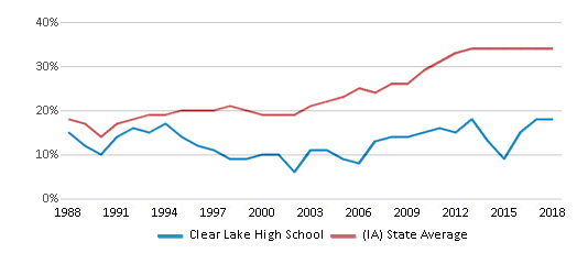 This chart display the percentage of students who is eligible for free lunch in Clear Lake High School and the percentage of public school students who is eligible for free lunch in Iowa by year, with the latest 2017-18 school year data.