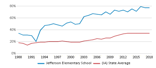 This chart display the percentage of students who is eligible for free lunch in Jefferson Elementary School and the percentage of public school students who is eligible for free lunch in Iowa by year, with the latest 2017-18 school year data.