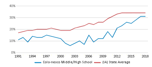 This chart display the percentage of students who is eligible for free lunch in Colo-nesco Middle/High School and the percentage of public school students who is eligible for free lunch in Iowa by year, with the latest 2017-18 school year data.