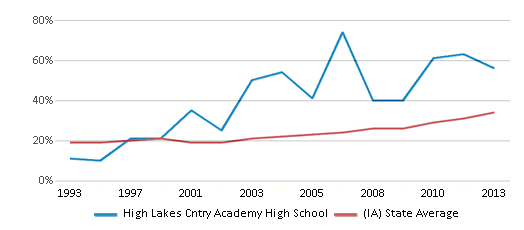 This chart display the percentage of students who is eligible for free lunch in High Lakes Cntry Academy High School and the percentage of public school students who is eligible for free lunch in Iowa by year, with the latest 2012-13 school year data.